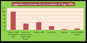 consumption of finger millet